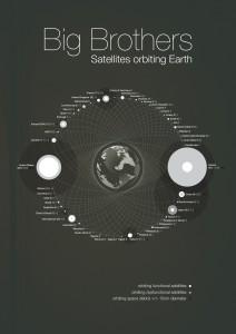Dünya devletlerinin uzayda bulunan uydularının sayısı ve oranları
