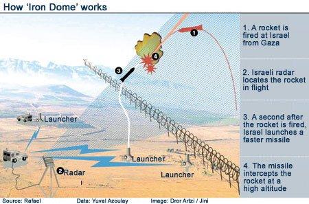 Demir Kubbe Iron Dome nasıl çalışır